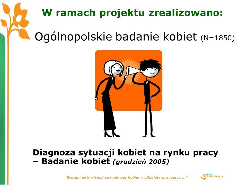 System aktywizacji zawodowej kobiet -,,Kobieta pracująca... W ramach projektu zrealizowano: Ogólnopolskie badanie kobiet (N=1850) Diagnoza sytuacji ko