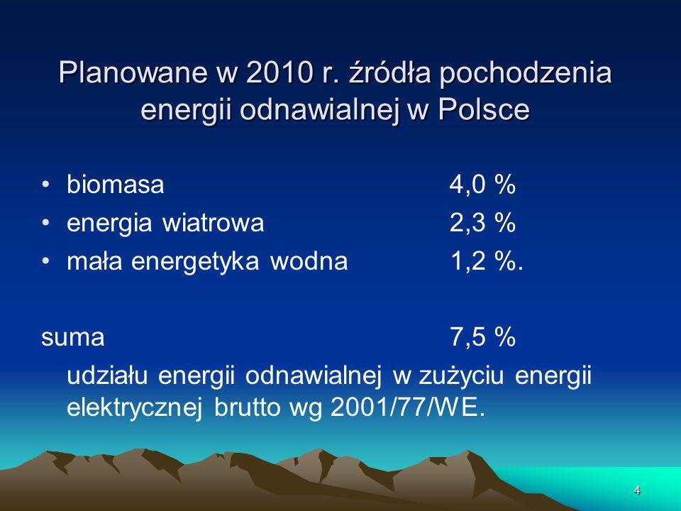 4 Planowane w 2010 r. źródła pochodzenia energii odnawialnej w Polsce biomasa 4,0 % energia wiatrowa 2,3 % mała energetyka wodna 1,2 %. suma 7,5 % udz