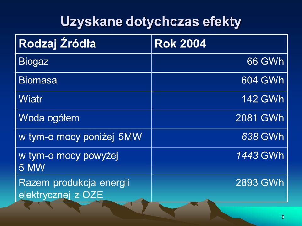 5 Uzyskane dotychczas efekty Rodzaj ŹródłaRok 2004 Biogaz66 GWh Biomasa604 GWh Wiatr142 GWh Woda ogółem2081 GWh w tym-o mocy poniżej 5MW638 GWh w tym-