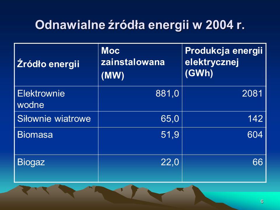 6 Odnawialne źródła energii w 2004 r. Źródło energii Moc zainstalowana (MW) Produkcja energii elektrycznej (GWh) Elektrownie wodne 881,02081 Siłownie