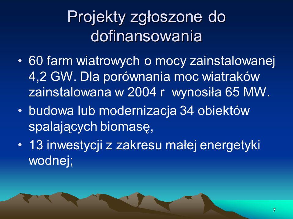 7 Projekty zgłoszone do dofinansowania 60 farm wiatrowych o mocy zainstalowanej 4,2 GW. Dla porównania moc wiatraków zainstalowana w 2004 r wynosiła 6