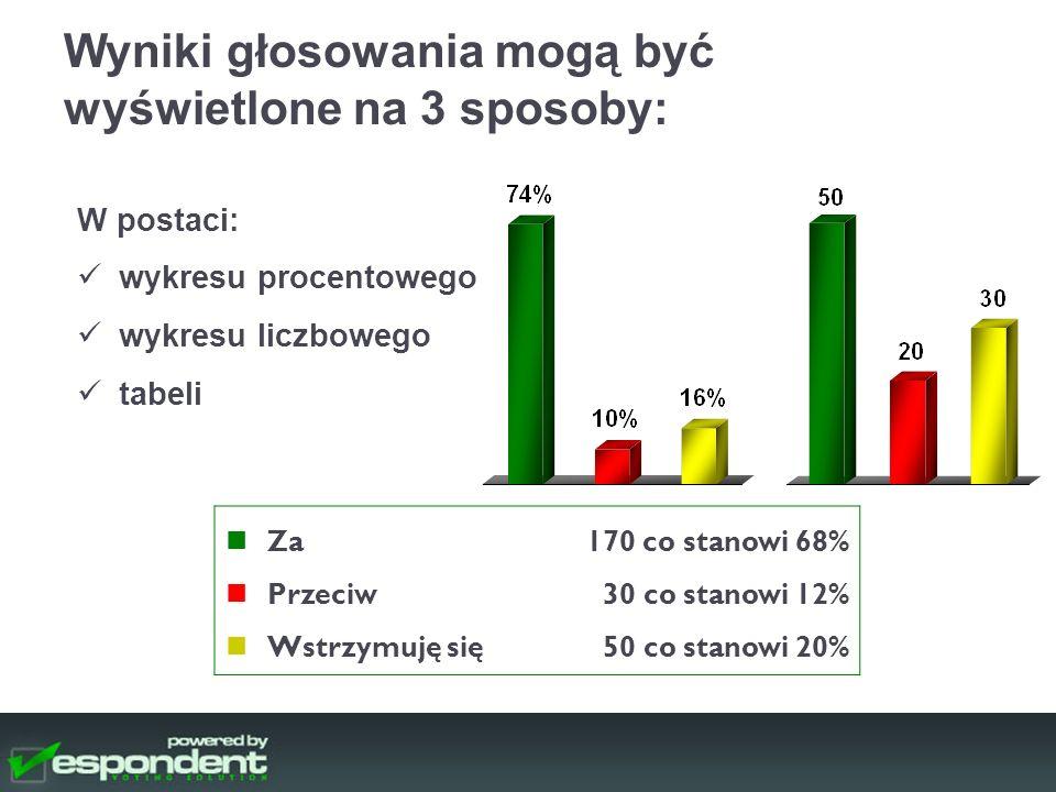 Wyniki głosowania mogą być wyświetlone na 3 sposoby: W postaci: wykresu procentowego wykresu liczbowego tabeli Za Przeciw Wstrzymuję się 170 co stanowi 68% 30 co stanowi 12% 50 co stanowi 20%