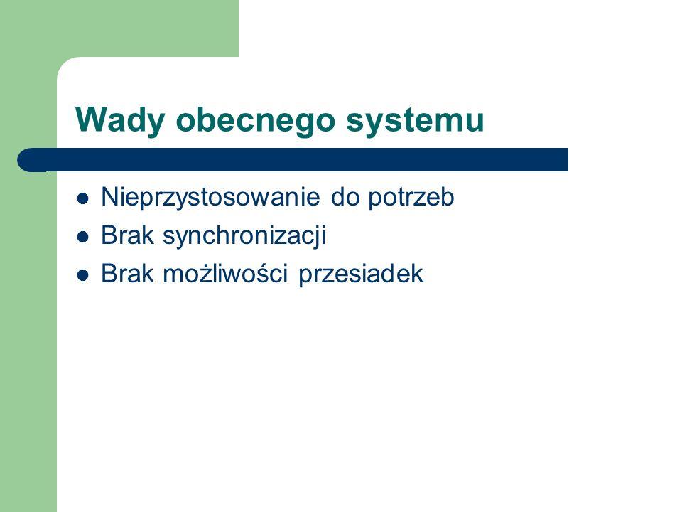 Wady obecnego systemu Nieprzystosowanie do potrzeb Brak synchronizacji Brak możliwości przesiadek