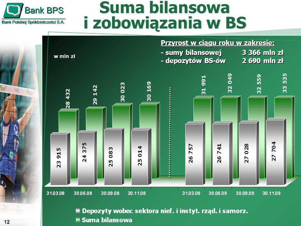 13 Stan i jakość należności w zrzeszonych BS Stan i jakość należności w zrzeszonych BS Zmiana w ciągu roku w zakresie: - kredytów ogółem 3 108 mln zł - udziału kredytów zagrożonych 0,3 pp.
