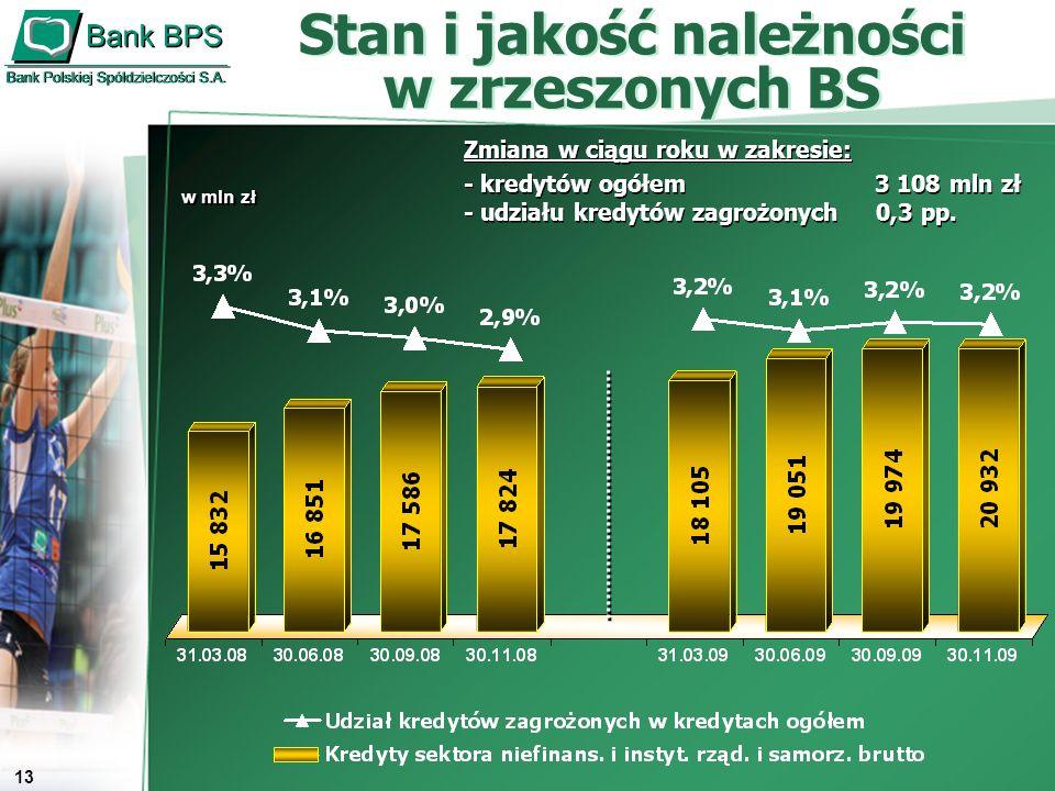 14 Wynik finansowy zrzeszonych BS Wynik finansowy zrzeszonych BS Wynik finansowy brutto Wynik finansowy netto w mln zł