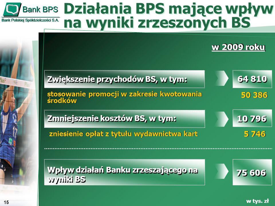 16 Fundusze własne zrzeszonych BS Fundusze własne zrzeszonych BS Współczynnik wypłacalności w mln zł