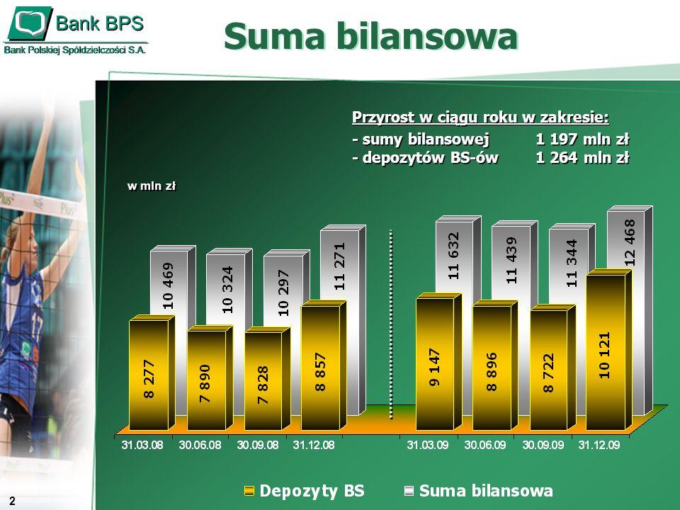3 Baza depozytowa w mln zł Przyrost/spadek na przestrzeni roku: -152 mln zł Przyrost/spadek na przestrzeni roku: -152 mln zł
