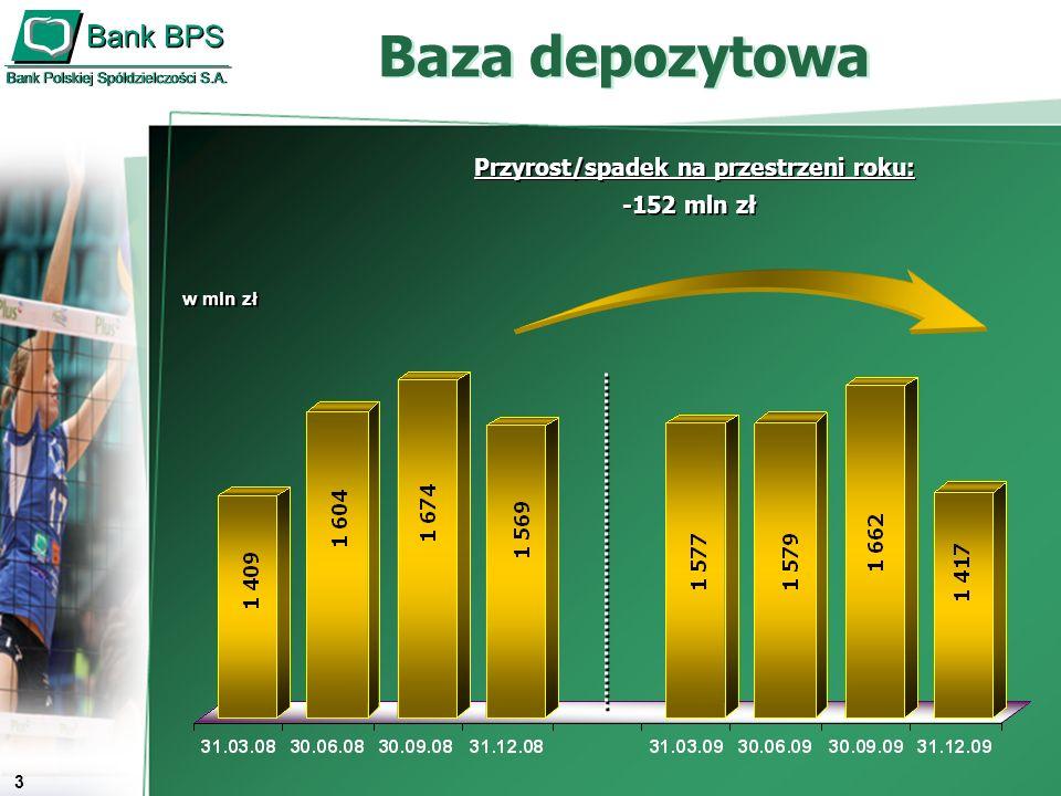 4 Portfel kredytowy w mln zł Przyrost na przestrzeni roku: 1 129 mln zł Przyrost na przestrzeni roku: 1 129 mln zł