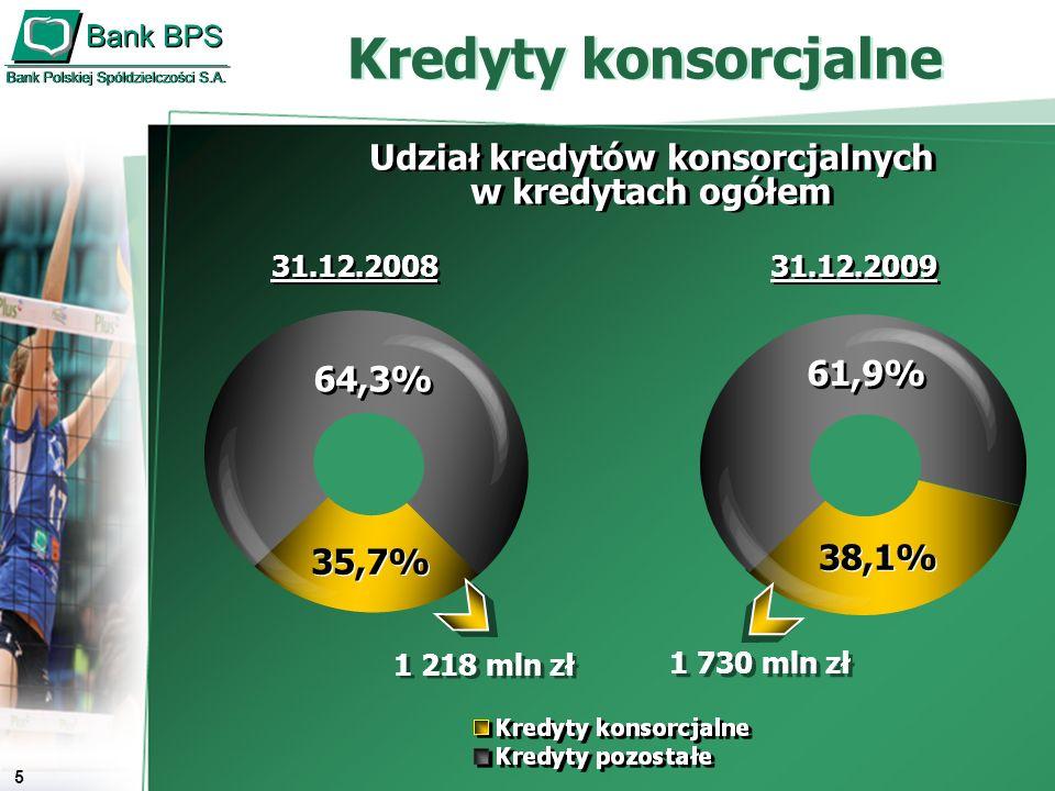 6 Jakość kredytów w mln zł Przyrost/spadek w ciągu roku w zakresie: - kredytów zagrożonych 34 mln zł - udziału kredytów zagrożonych -1,1 pp.