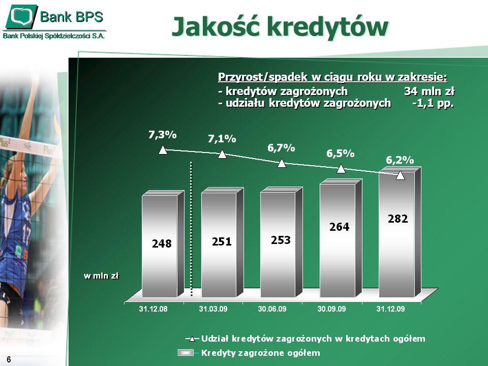 7 Wynik finansowy Banku Wynik finansowy brutto Wynik finansowy netto w mln zł