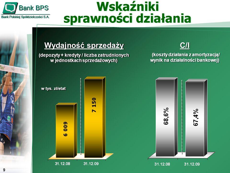 10 Fundusze własne Banku w mln zł Współczynnik wypłacalności ( przy zaliczeniu środków z emisji VII i VIII transzy CD w wys.