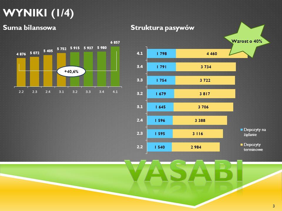 3 WYNIKI (1/4) +40,6% Suma bilansowa Wzrost o 40% Struktura pasywów