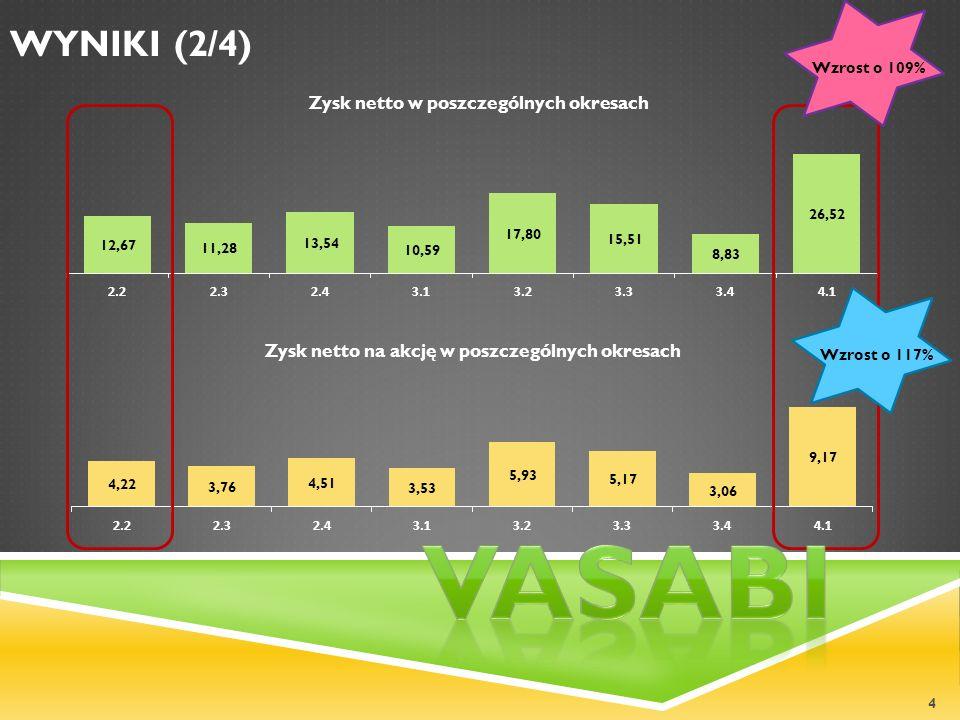 4 WYNIKI (2/4) Wzrost o 109%Wzrost o 117%