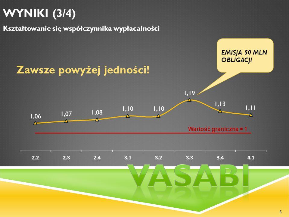 5 WYNIKI (3/4) Kształtowanie się współczynnika wypłacalności Wartość graniczna = 1 Zawsze powyżej jedności! EMISJA 50 MLN OBLIGACJI