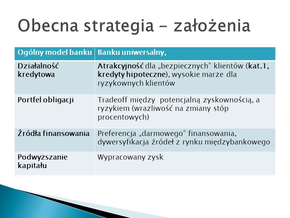 Ogólny model bankuBanku uniwersalny, Działalność kredytowa Atrakcyjność dla bezpiecznych klientów (kat.1, kredyty hipoteczne), wysokie marże dla ryzyk