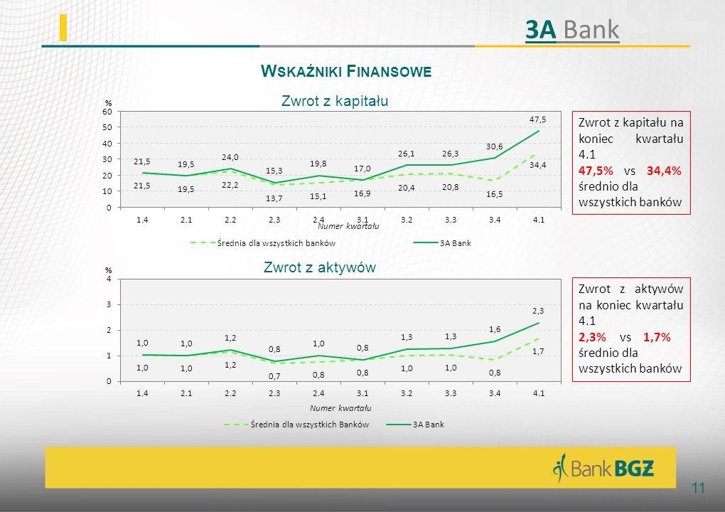 11 W SKAŹNIKI F INANSOWE Zwrot z aktywów Zwrot z kapitału Zwrot z kapitału na koniec kwartału 4.1 47,5% vs 34,4% średnio dla wszystkich banków Zwrot z aktywów na koniec kwartału 4.1 2,3% vs 1,7% średnio dla wszystkich banków 3A Bank