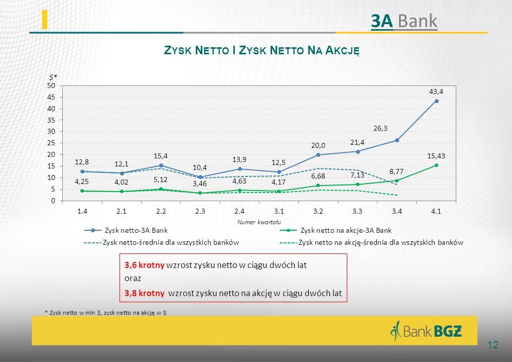 12 Z YSK N ETTO I Z YSK N ETTO N A A KCJĘ 3,6 krotny wzrost zysku netto w ciągu dwóch lat oraz 3,8 krotny wzrost zysku netto na akcję w ciągu dwóch lat * Zysk netto w mln $, zysk netto na akcję w $ 3A Bank