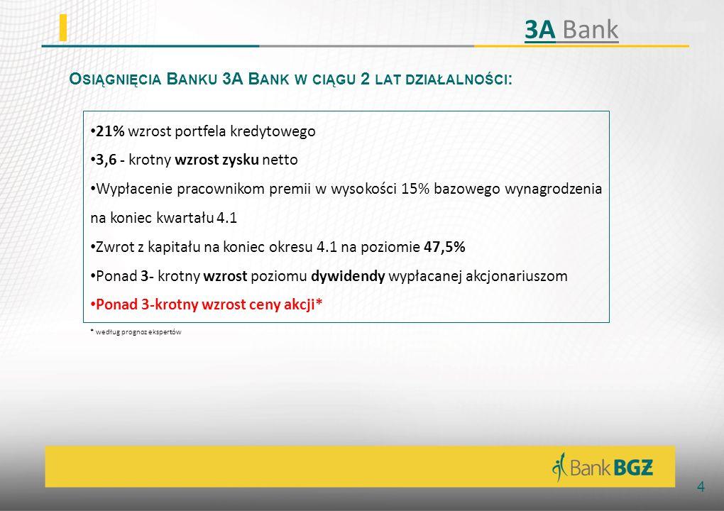 4 O SIĄGNIĘCIA B ANKU 3A B ANK W CIĄGU 2 LAT DZIAŁALNOŚCI : 21% wzrost portfela kredytowego 3,6 - krotny wzrost zysku netto Wypłacenie pracownikom premii w wysokości 15% bazowego wynagrodzenia na koniec kwartału 4.1 Zwrot z kapitału na koniec okresu 4.1 na poziomie 47,5% Ponad 3- krotny wzrost poziomu dywidendy wypłacanej akcjonariuszom Ponad 3-krotny wzrost ceny akcji* * według prognoz ekspertów 3A Bank