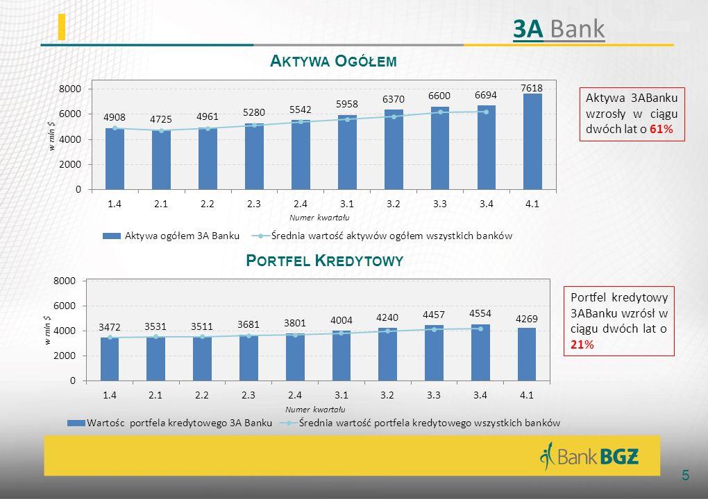 5 A KTYWA O GÓŁEM P ORTFEL K REDYTOWY Aktywa 3ABanku wzrosły w ciągu dwóch lat o 61% Portfel kredytowy 3ABanku wzrósł w ciągu dwóch lat o 21% 3A Bank