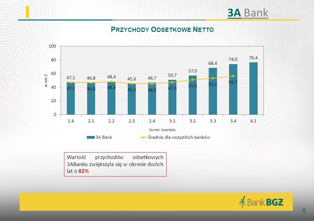 7 P RZYCHODY P OZAODSETKOWE Obsługa rachunków bieżących Wartość przychodów z obsługi rachunków bieżących wzrosła w okresie 2.1-4.1 o 272% 3A Bank