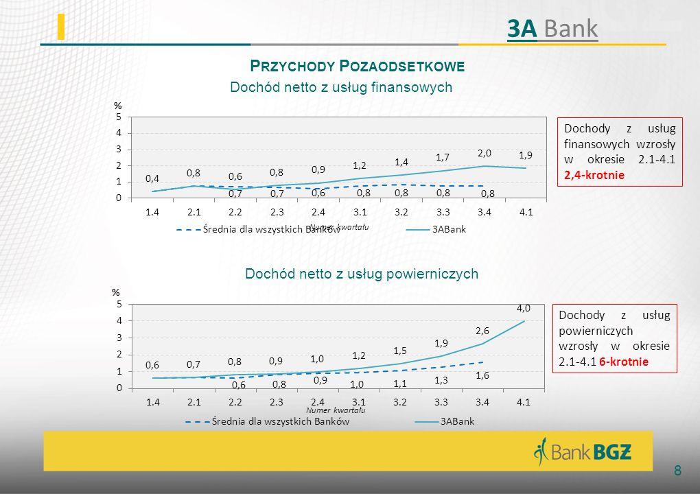 9 D EPOZYTY N A Ż ĄDANIE Rachunki bieżące podmiotów gospodarczych Rachunki bieżące osób fizycznych Wartość depozytów na żądanie dla firm wzrosła w okresie 2.1-4.1 13% Wartość depozytów na żądanie dla osób fizycznych wzrosła w okresie 2.1-4.1 213% 3A Bank