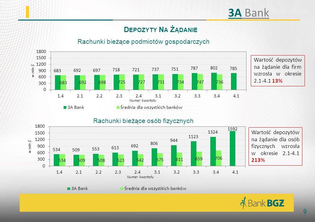 10 W SPÓŁCZYNNIK WYPŁACALNOŚCI Współczynnik wypłacalności utrzymywał się na poziomie powyżej 1 przez całą grę 3A Bank