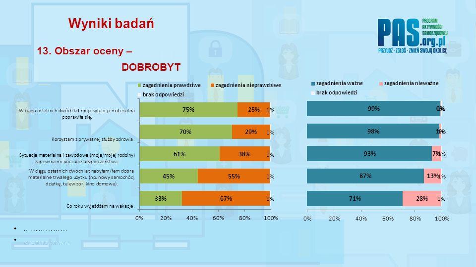 ……………… ……………….. Wyniki badań 13. Obszar oceny – DOBROBYT