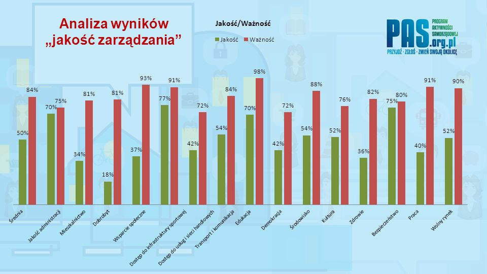 Analiza wyników jakość zarządzania