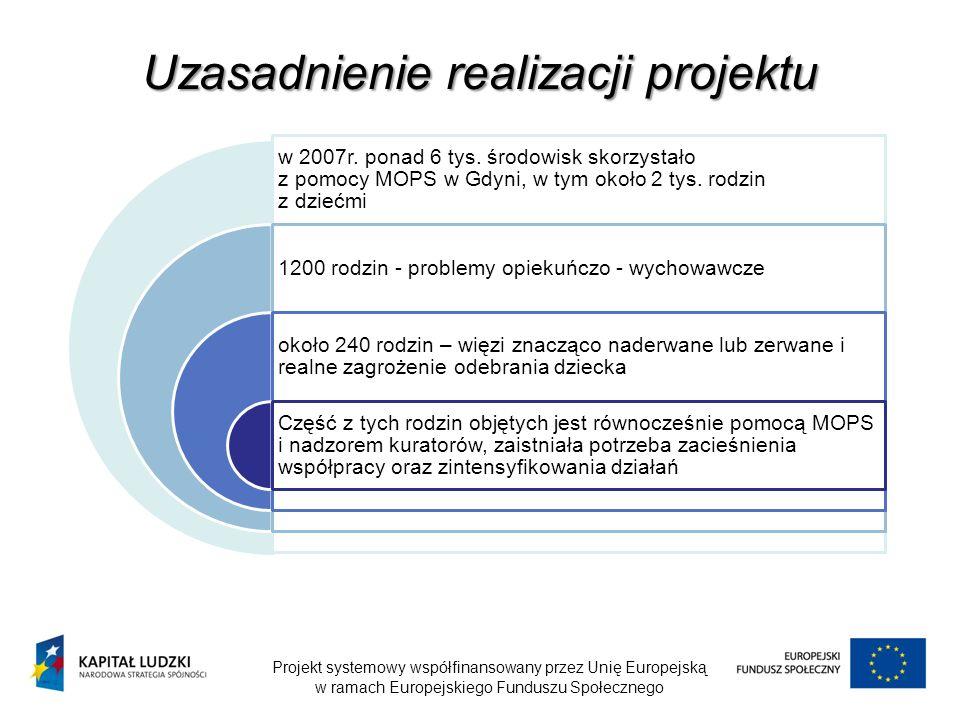 Rodziny objęte projektem 30 rodzin – 138 osób w rodzinach 38 rodzin -184 osoby Od lutego – 18 osób usamodzielnianych Od kwietnia planowane rozszerzenie asystentury na kolejne 70 rodzin Program Aktywności Lokalnej – 50 rodzin problemy opiekuńczo - wychowawcze alkoholizm lub nadużywanie alkoholu przemocubóstwobezrobocie długotrwała choroba lub niepełnosprawność Projekt systemowy współfinansowany przez Unię Europejską w ramach Europejskiego Funduszu Społecznego Edycja 2008Edycja 2009 Główne problemy występujące w rodzinach