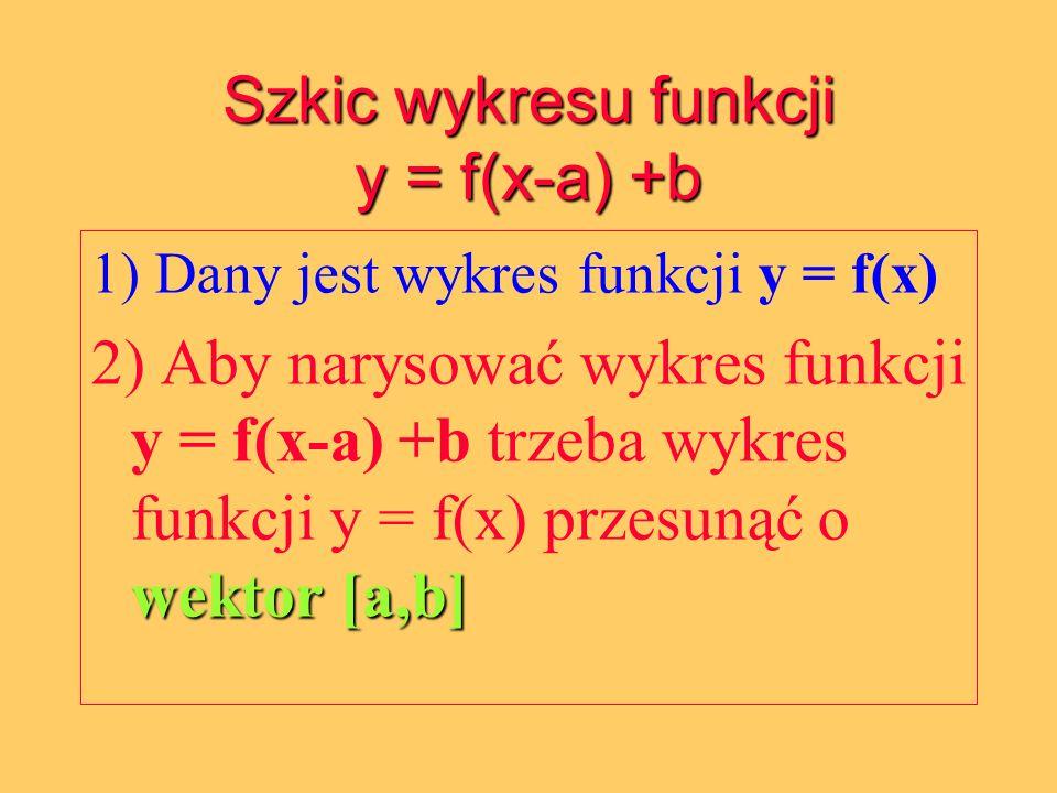 Szkic wykresu funkcji y = f(x-a) +b 1) Dany jest wykres funkcji y = f(x) wektor [a,b] 2) Aby narysować wykres funkcji y = f(x-a) +b trzeba wykres funk