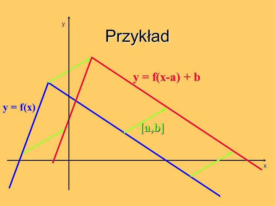 Przykład y = f(x) [a,b] y = f(x-a) + b x y