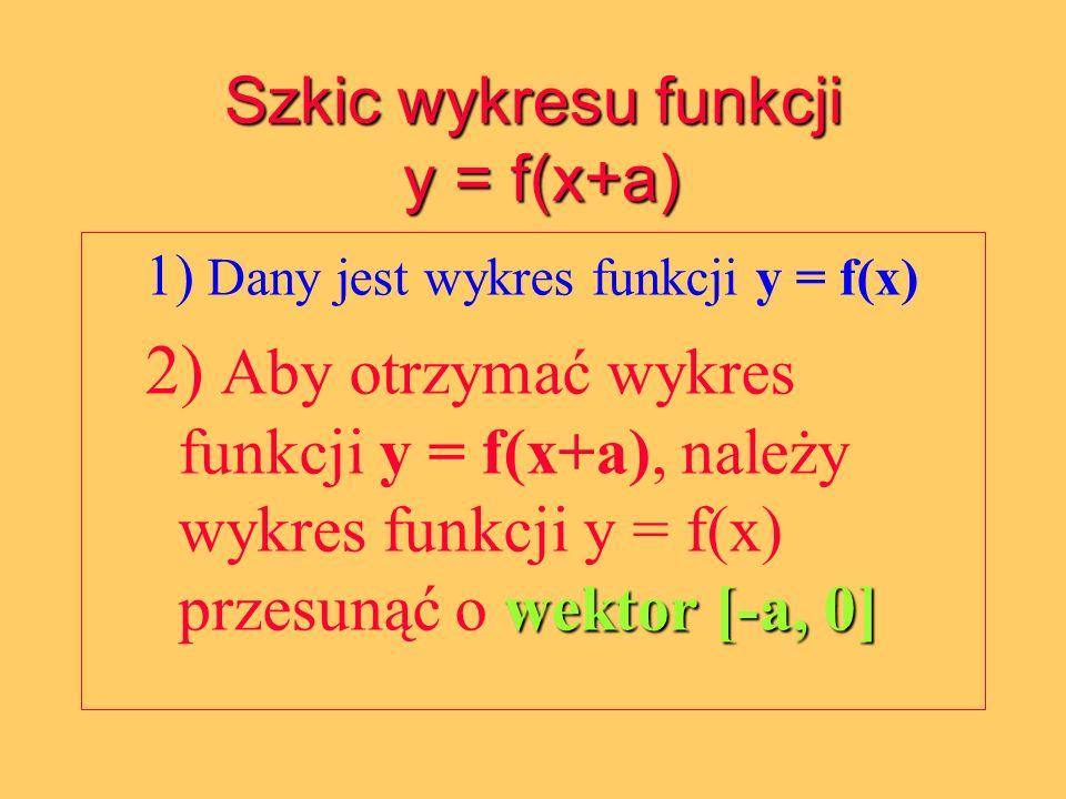 Szkic wykresu funkcji y = f(x+a) 1) Dany jest wykres funkcji y = f(x) wektor [-a, 0] 2) Aby otrzymać wykres funkcji y = f(x+a), należy wykres funkcji