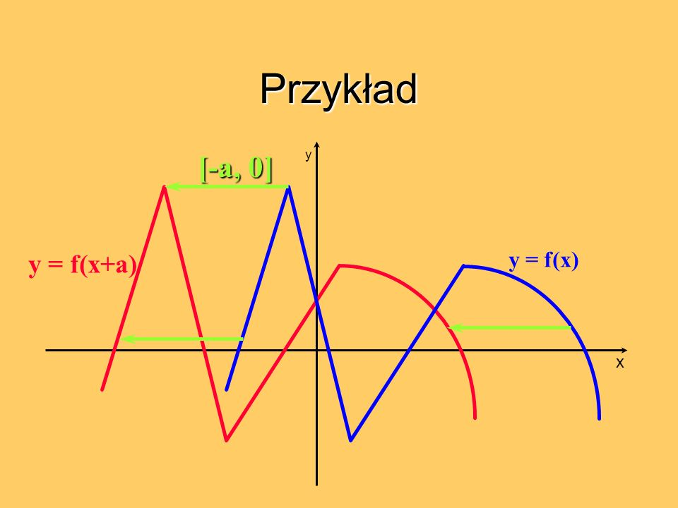 Przykład y = f(x) y = f(x+a) [-a, 0] x y