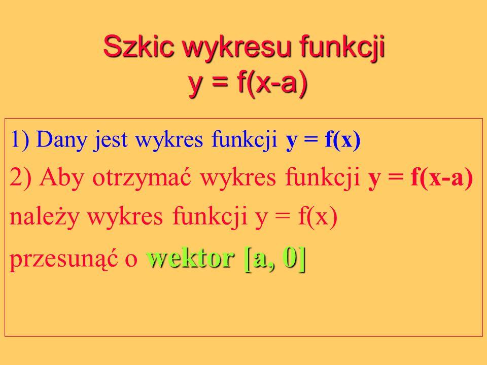 Szkic wykresu funkcji y = f(x-a) 1) Dany jest wykres funkcji y = f(x) 2) Aby otrzymać wykres funkcji y = f(x-a) należy wykres funkcji y = f(x) wektor