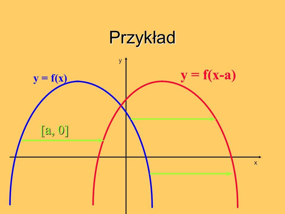 Przykład y = f(x) y = f(x-a) [ a, 0] x y