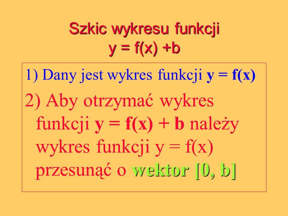 Szkic wykresu funkcji y = f(x) +b 1) Dany jest wykres funkcji y = f(x) wektor [0, b] 2) Aby otrzymać wykres funkcji y = f(x) + b należy wykres funkcji