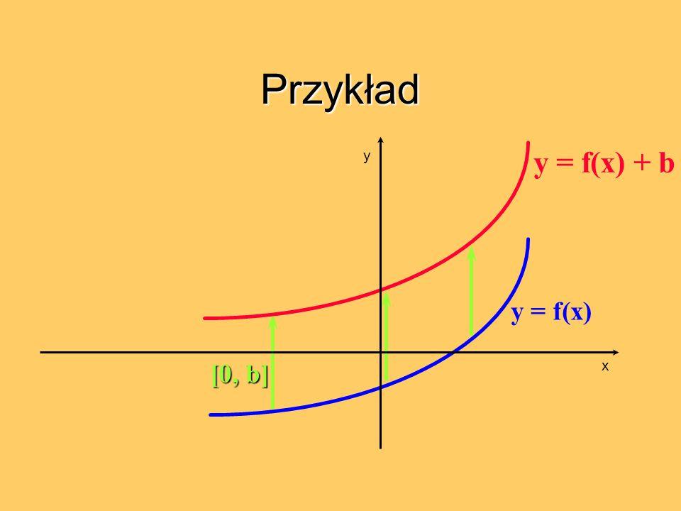 Przykład y = f(x) [0, b] y = f(x) + b x y