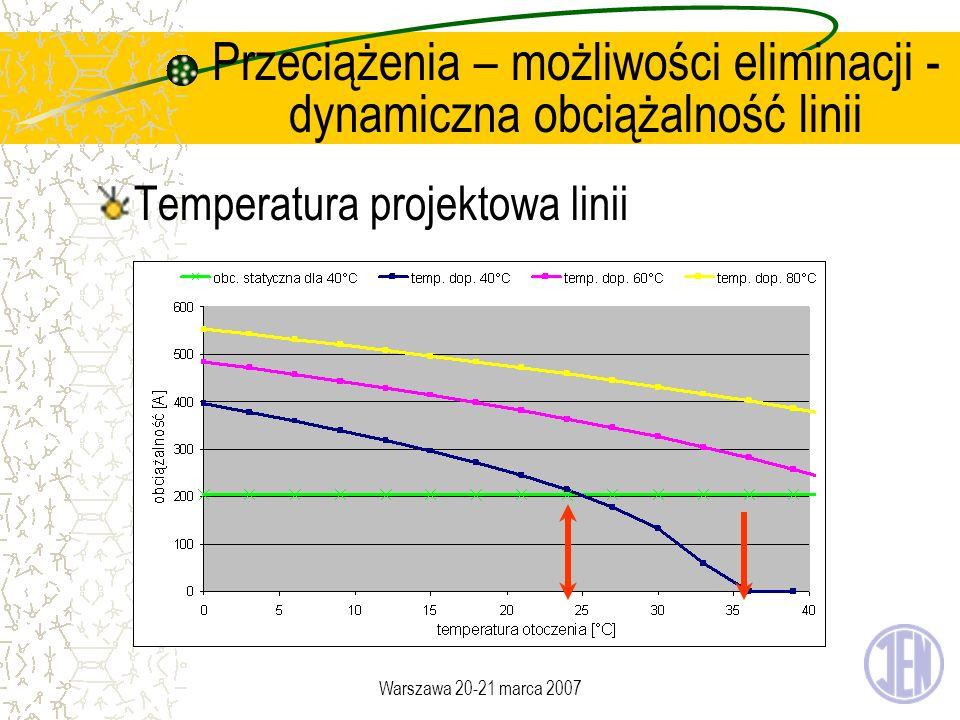 Warszawa 20-21 marca 2007 Przeciążenia – możliwości eliminacji - dynamiczna obciążalność linii Temperatura projektowa linii