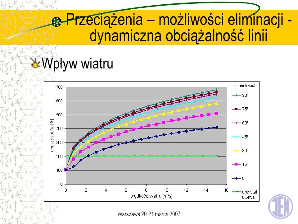 Warszawa 20-21 marca 2007 Przeciążenia – możliwości eliminacji - dynamiczna obciążalność linii Wpływ wiatru