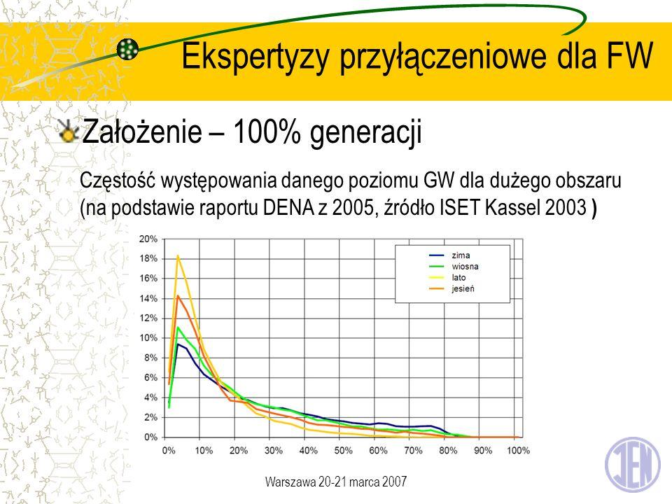 Warszawa 20-21 marca 2007 Ekspertyzy przyłączeniowe dla FW Założenie – 100% generacji Częstość występowania danego poziomu GW dla dużego obszaru (na p