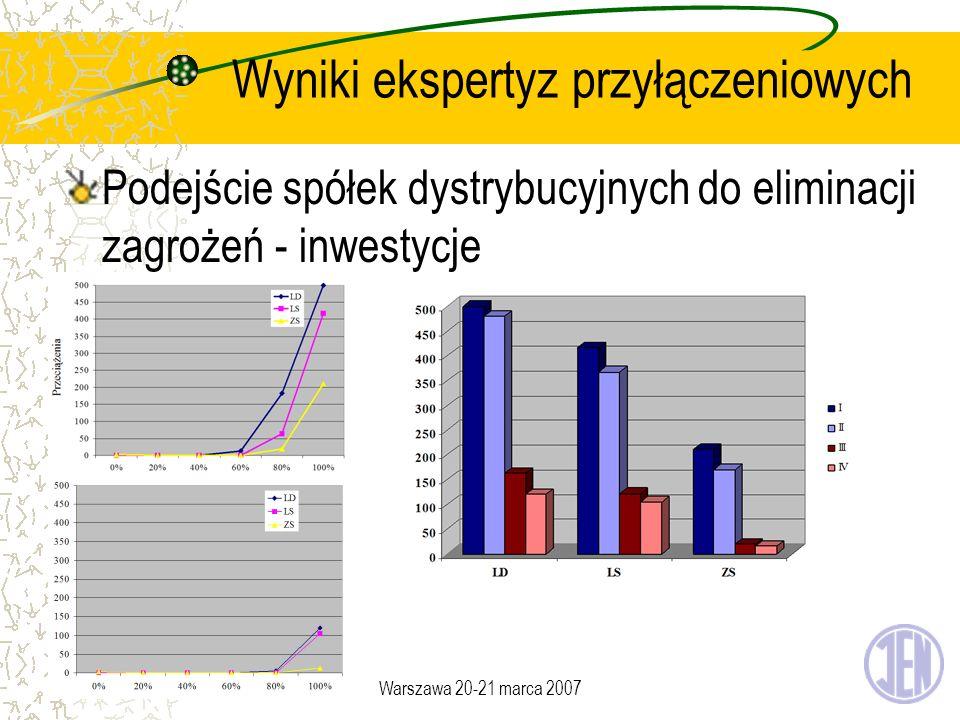 Warszawa 20-21 marca 2007 Wyniki ekspertyz przyłączeniowych Podejście spółek dystrybucyjnych do eliminacji zagrożeń - inwestycje