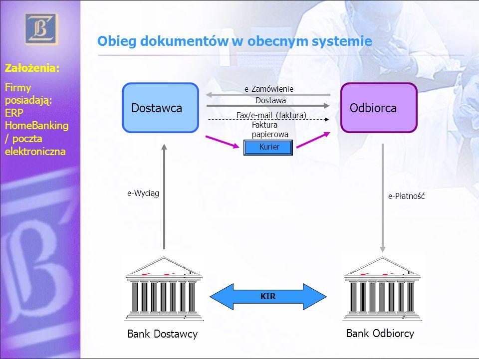 Obieg dokumentów w obecnym systemie DostawcaOdbiorca Bank Dostawcy Bank Odbiorcy e-Zamówienie Dostawa Faktura papierowa Kurier e-Płatność KIR e-Wyciąg
