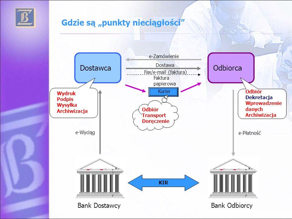 Załóżmy, że można DostawcaOdbiorca Bank Dostawcy Bank Odbiorcy e-Zamówienie Dostawa e-Płatność KIR e-Wyciąg e-Faktura e-Archiwum Okres od chwili powstania zobowiązania Odbiorcy do powiadomienia Dostawcy o wpływie płatności ograniczony jest czasem na podjęcie decyzji przez Odbiorcę i odstępem czasu do najbliższej sesji KIR