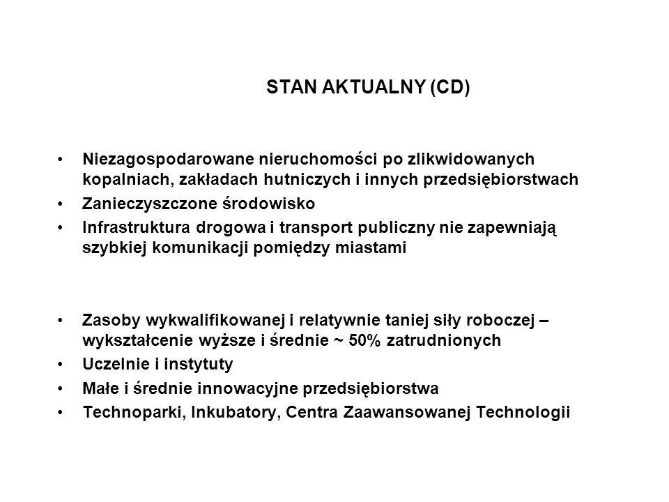 STAN AKTUALNY (CD) Niezagospodarowane nieruchomości po zlikwidowanych kopalniach, zakładach hutniczych i innych przedsiębiorstwach Zanieczyszczone śro