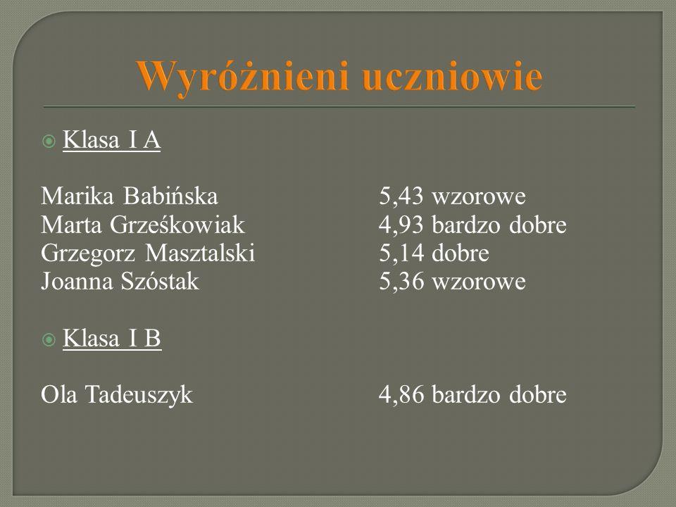 Wyróżnieni uczniowie Klasa I A Marika Babińska5,43 wzorowe Marta Grześkowiak 4,93 bardzo dobre Grzegorz Masztalski 5,14 dobre Joanna Szóstak 5,36 wzor