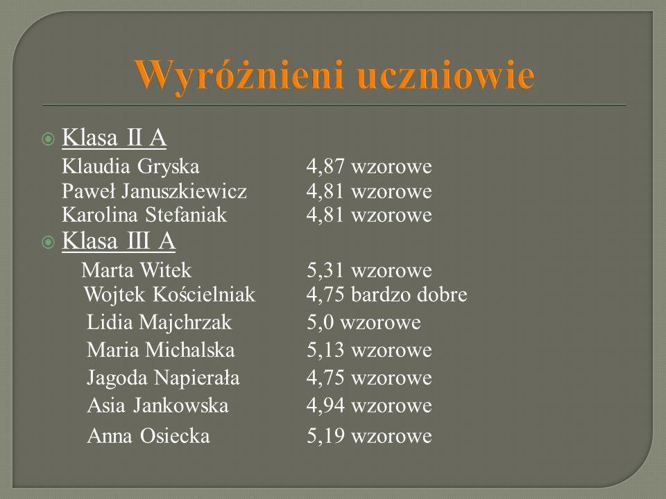 Wyróżnieni uczniowie Klasa II A Klaudia Gryska4,87 wzorowe Paweł Januszkiewicz4,81 wzorowe Karolina Stefaniak 4,81 wzorowe Klasa III A Marta Witek 5,3