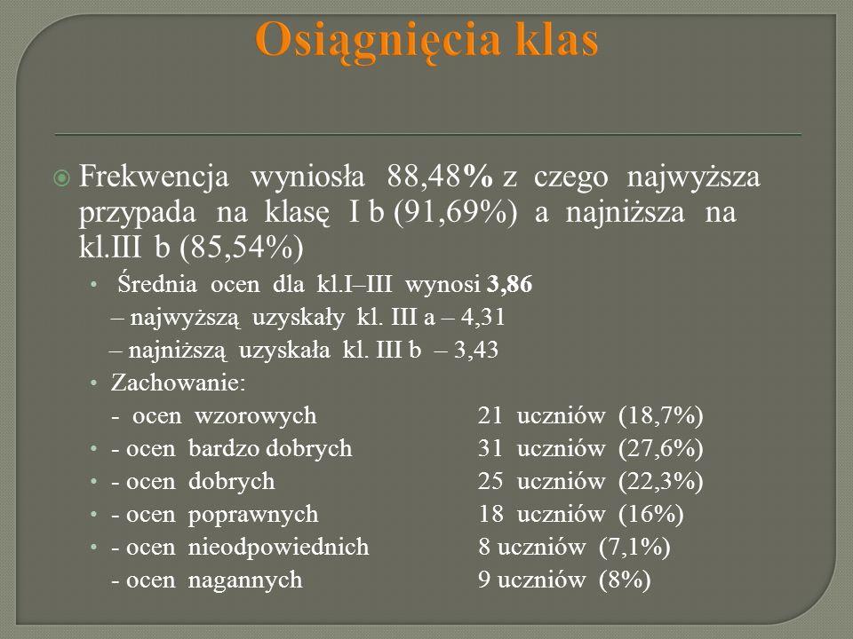 Osiągnięcia klas Frekwencja wyniosła 88,48% z czego najwyższa przypada na klasę I b (91,69%) a najniższa na kl.III b (85,54%) Średnia ocen dla kl.I–II