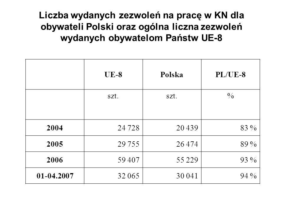 Liczba wydanych zezwoleń na pracę w KN dla obywateli Polski oraz ogólna liczna zezwoleń wydanych obywatelom Państw UE-8 UE-8PolskaPL/UE-8 szt. % 20042