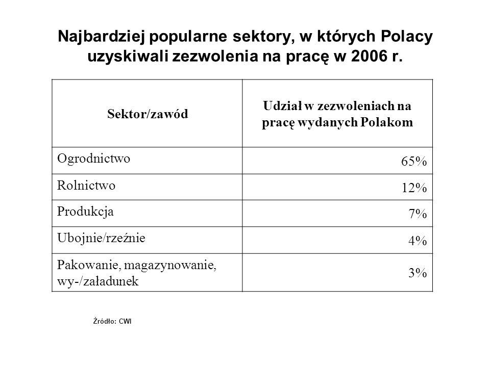 Najbardziej popularne sektory, w których Polacy uzyskiwali zezwolenia na pracę w 2006 r. Sektor/zawód Udział w zezwoleniach na pracę wydanych Polakom