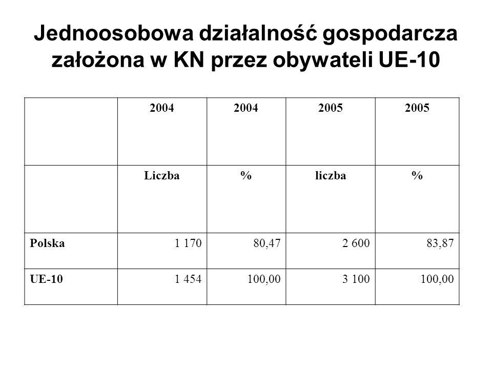 Jednoosobowa działalność gospodarcza założona w KN przez obywateli UE-10 2004 2005 Liczba%liczba% Polska1 17080,472 60083,87 UE-101 454100,003 100100,